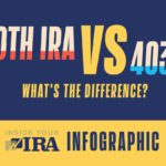 403(b) Plan vs Roth IRA Which One Is Better INFOGRAPHIC Inside Your IRA